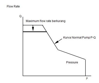 pengontrolan batas aliran pump