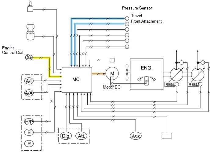 pengontrolan fuel control dial 2