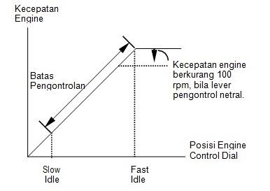 pengontrolan fuel control dial