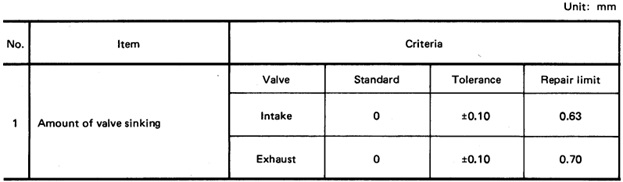 pengukuran valve