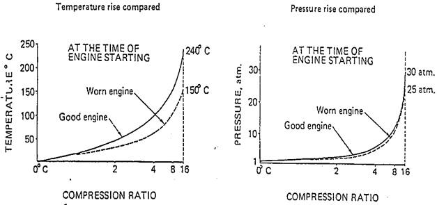 perbandingan temperatur dan tekanan
