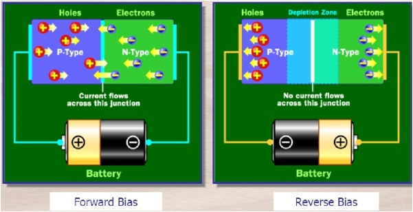 perpindahan elektron saat reverse dan forward bias dioda