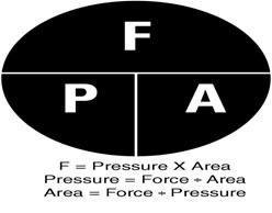 persamaan tekanan