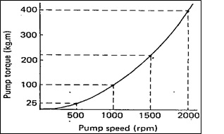 pump torque vs pump speed