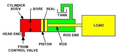 single acting cylinder