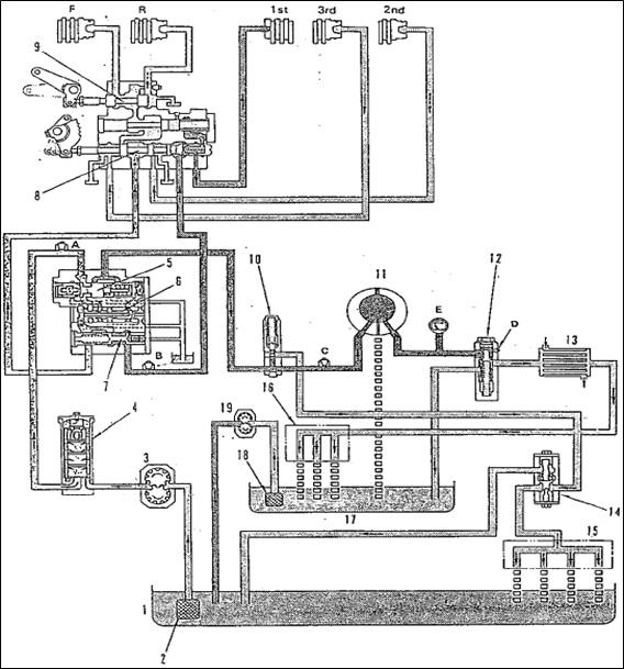 sirkuit hidrolik torqflow transmission