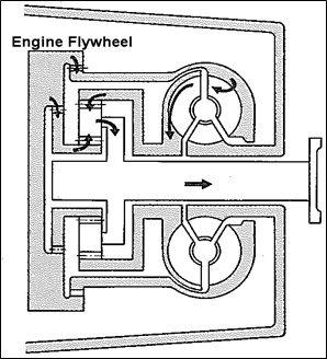 split torque converter