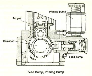 struktur dan cara kerja priming pump