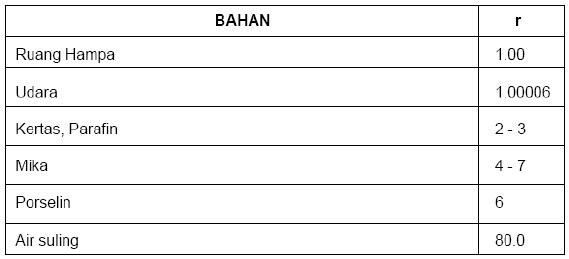 tabel bahan dielektrik