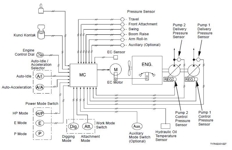 tata letak sistem pengontrolan engine