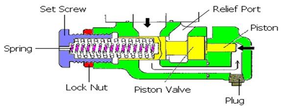 tipe piston