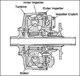 torque converter 2