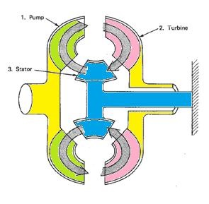 torque converter with stator