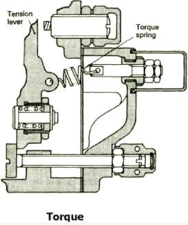 torque spring