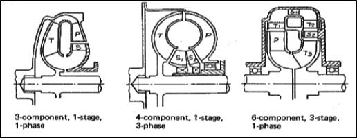 type torque converter