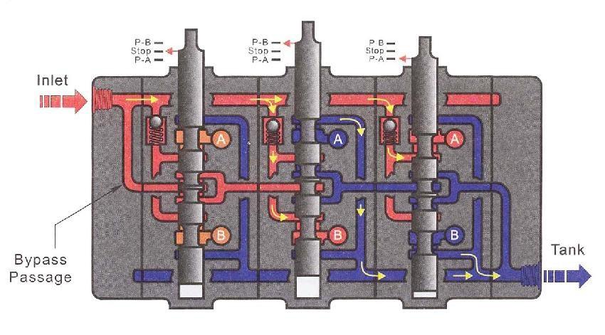 valve spool ganda