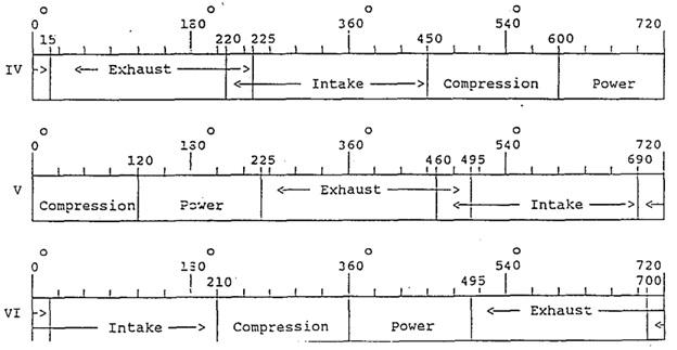 valve timing 6 silinder 2