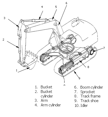 Sketsa Hydraulic Excavator