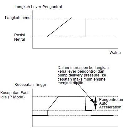 auto acceleration 2