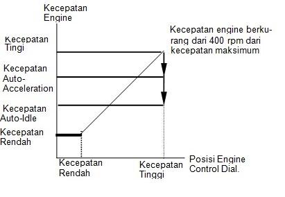 auto acceleration