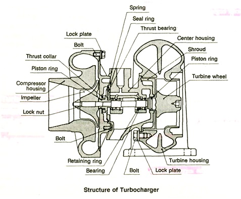 bagian turbocharger