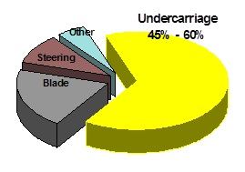 biaya undercarriage