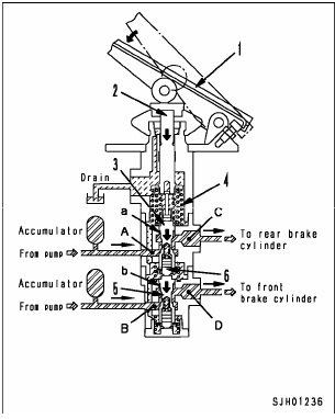 cara kerja brake valve 1