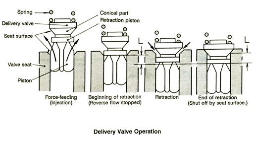 cara kerja delivery valve