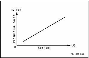 grafik kerja ecmv 2