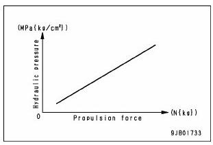 grafik kerja ecmv 3