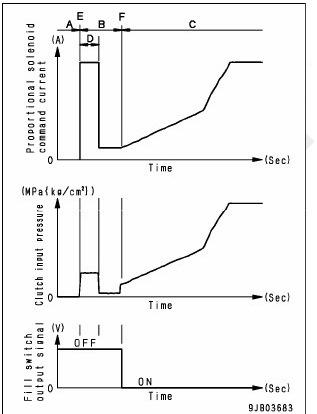 grafik kerja ecmv