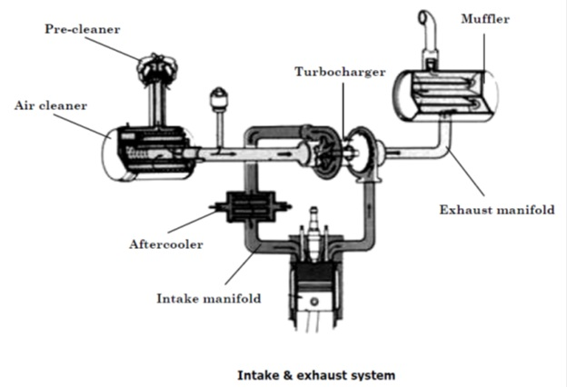 intake & exhaust system