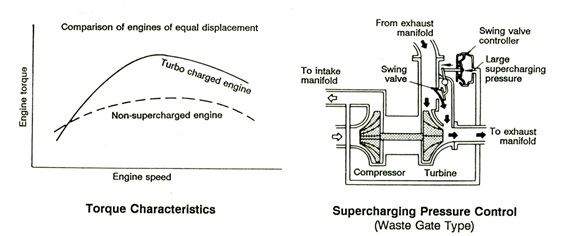 karakteristik turbocharger