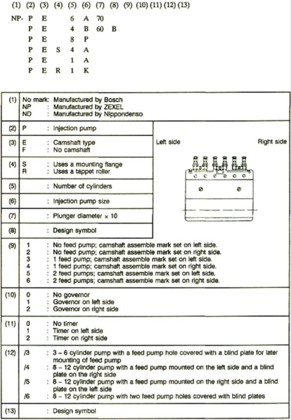 kode bosch pump
