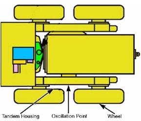 oscilating tandem suspension