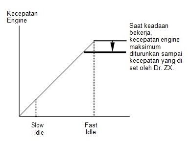 pembatasan operasi attachment