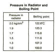 pressure dalam radiator
