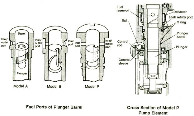proses pengiriman bahan bakar