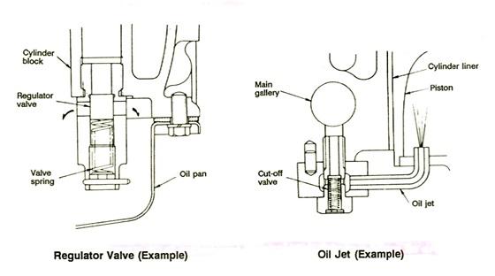 regulator valve & oil jet