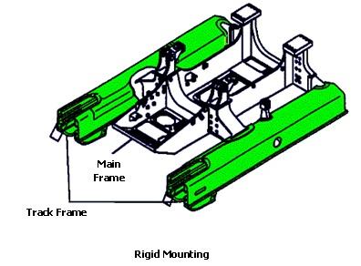 rigid mounting