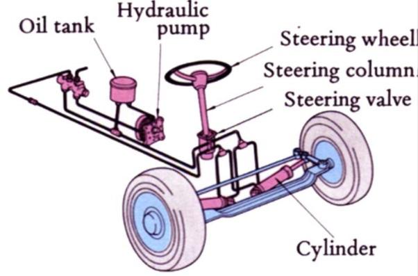 steering orbitrol tipe 2