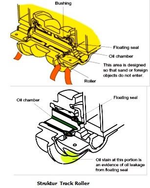 struktur track roller