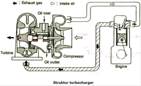 struktur turbocharger