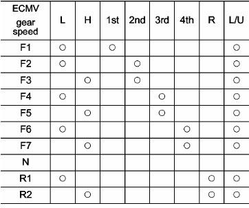 tabel cara kerja transmisi hd 785-7