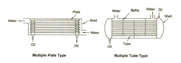tipe oil cooler