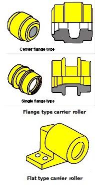 tipr carrier roller