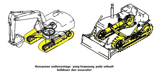 undercarriage excavator dan bulldozer