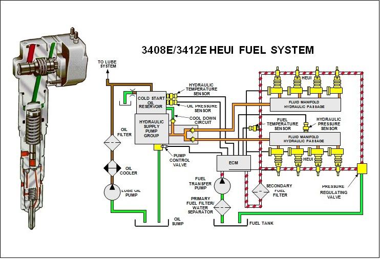 3408 HEUI fuel system