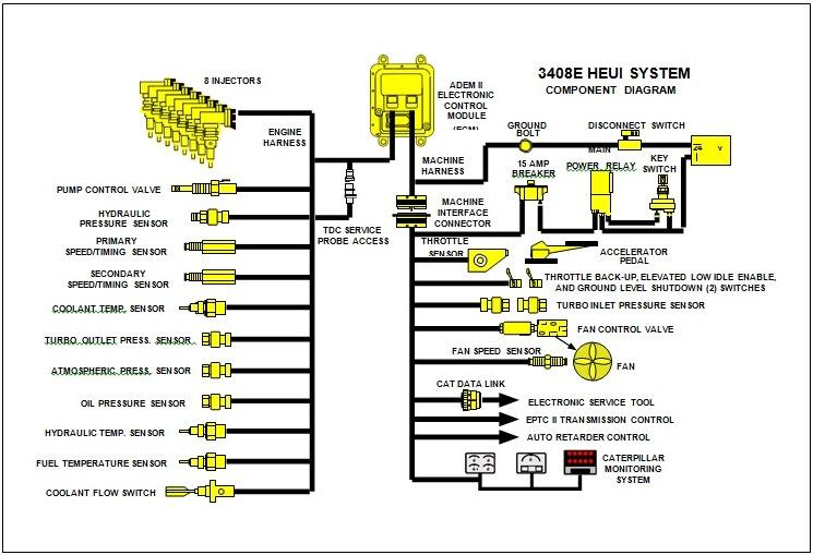 3408e component diagram