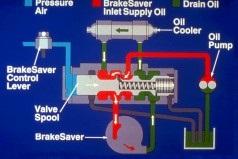 brake saver operation 2